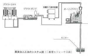 薬液注入システム図